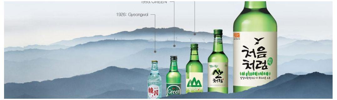 Soju, el licor coreano más vendido - Cómpralo en nuestra tienda